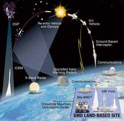 宇宙の軍事化のGIF