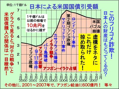 Graph of J T Bond PurchaseのJPG